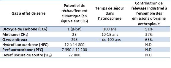 Principaux gaz à effet de serre issus de l'élevage industriel