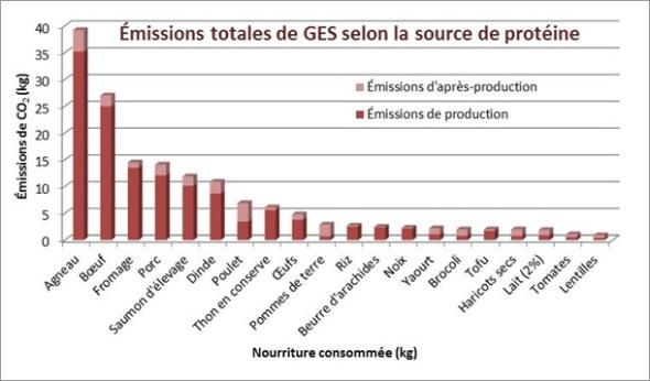 Émissions totales de GES selon la source de protéine